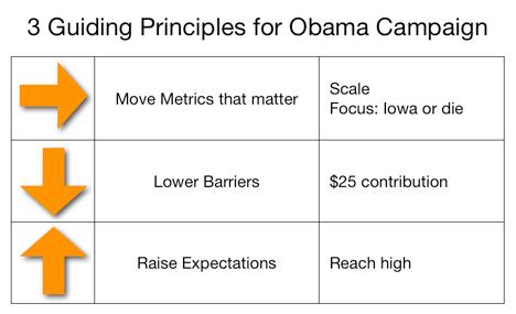 3-principles-obama-campaign