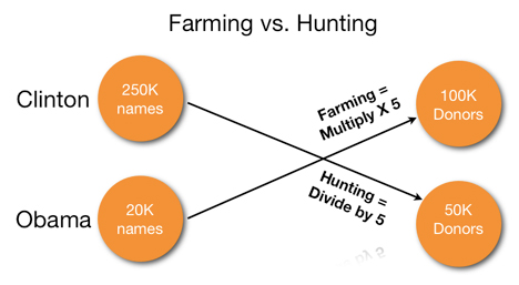 farming-vs-hunting